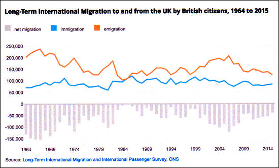 Net Migration: 1964 to 2015