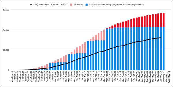 Daily announced deaths and excess deaths (16th March- 13th May, 2020)