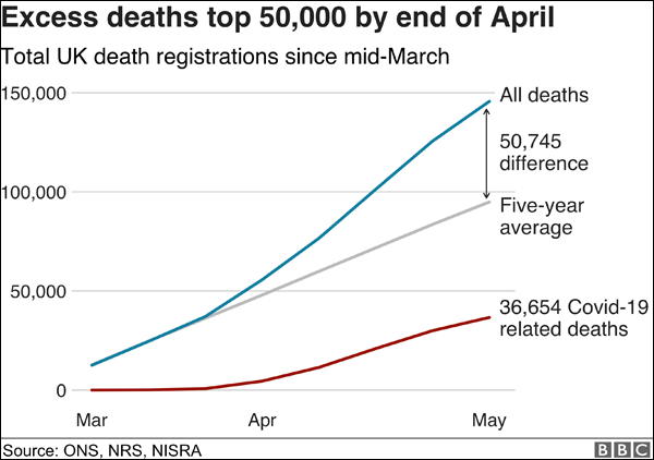 Excess Deaths in the UK: March-May 2020