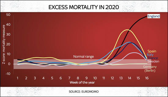 Excess Mortality on 2020