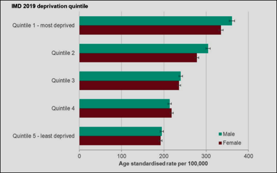 Age standardised diagnosis rates by deprivation and sex (May, 2020)